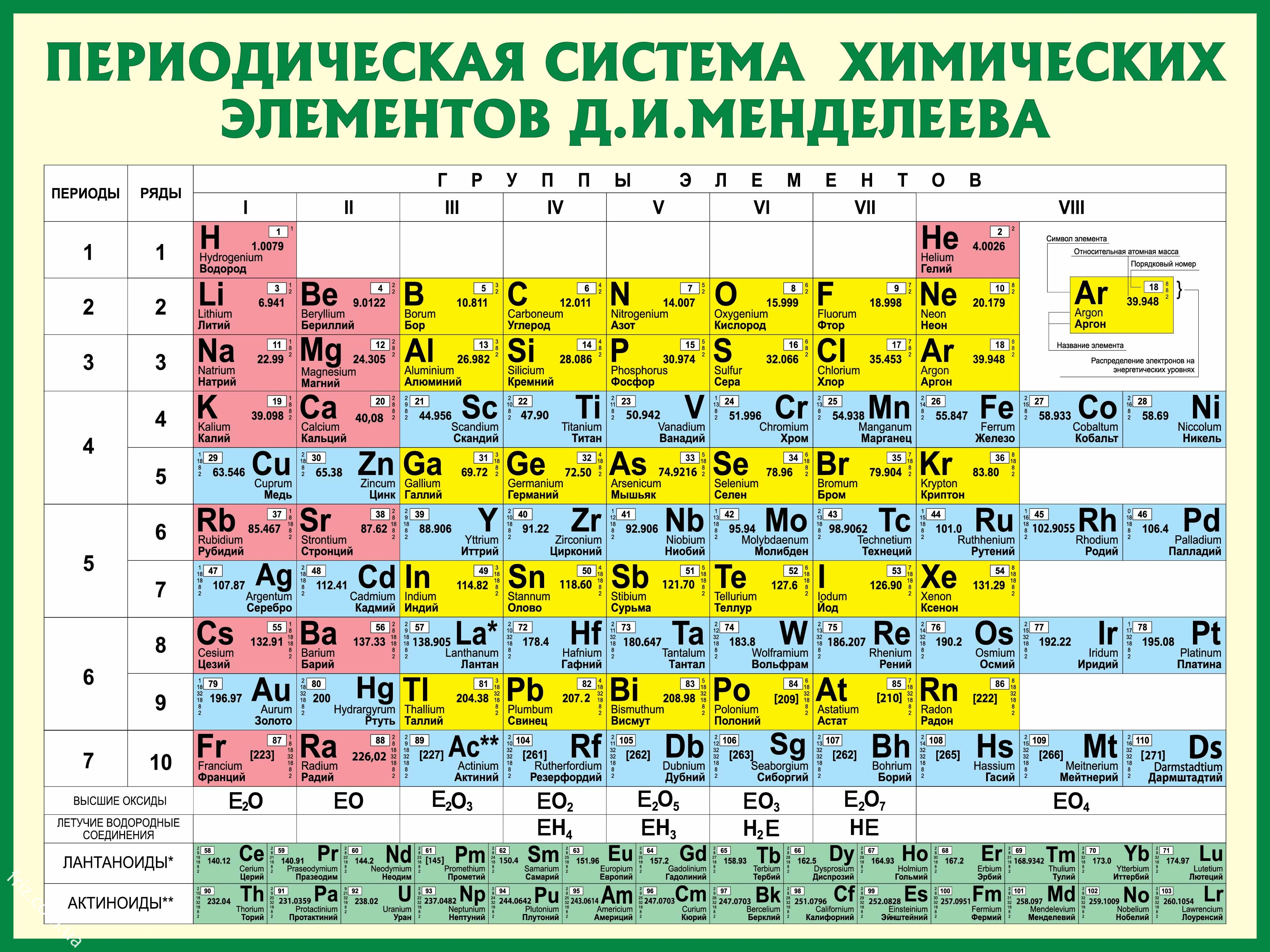 Как сделать карточки по химии 8 класс таблица8
