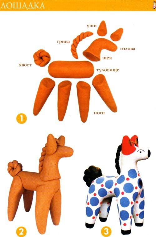 Как сделать игрушку из пластилина дымковскую игрушку