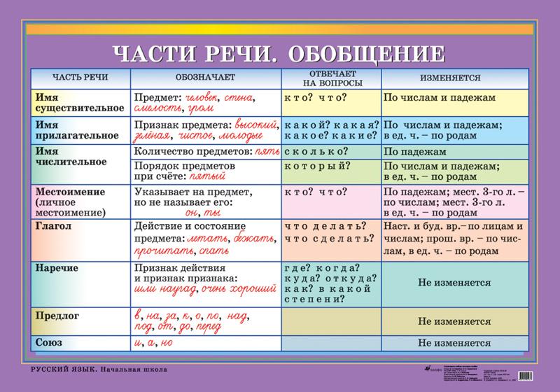 видео уроки по выполнению части а в русском языку
