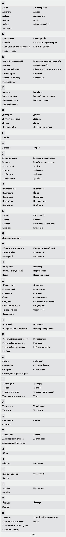 150 слов с правильным ударением русский язык