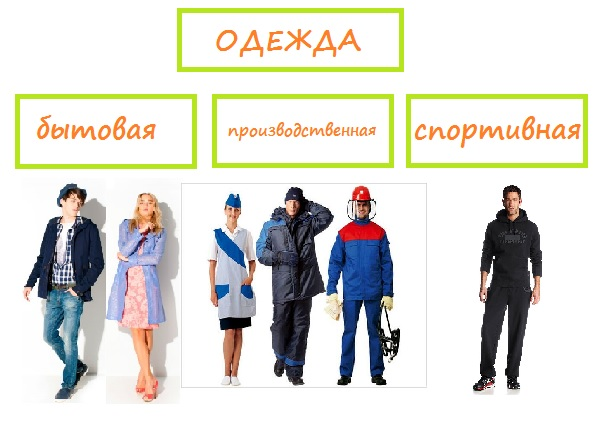 Классы Одежды