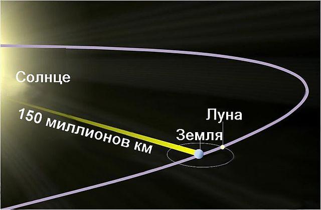 640px-sun_to_earth_ru